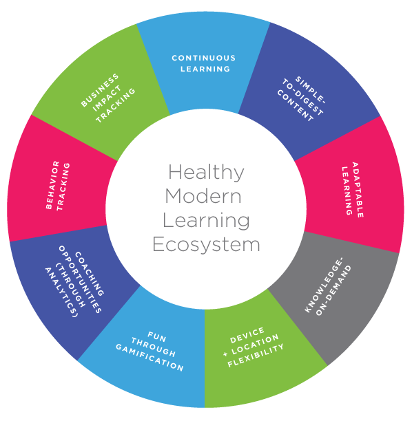 Healthy Modern Learning Ecosystem